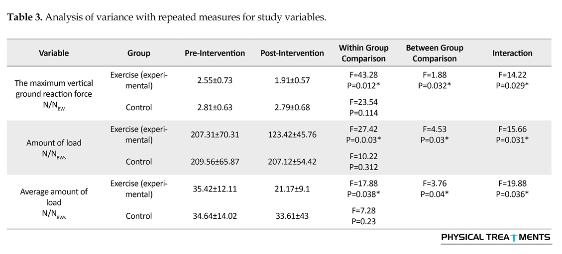 The Effect of 8 Weeks of Core Stability Muscles Training on